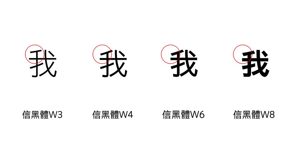 仔细看会发现「我」字的第一撇与第二横中(红圈标示处)留白的空间大小,在不同磅数下,有显着的不同。这都是为了适应不同的字级表现而做的调整:W3用於较小内文,W4用於较大内文,W6用於副标题或小标题,而W8则用於主要标题。 这些文章版面的不同区域,都有合宜的字体大小,例如W3就是合用於12pt左右的正常内文,W6则是适用24pt以上的小标题丶副标题。 最左边的W3留白空间最大,如此一来缩小到12pt或更小时,才不会发生第一撇丶第二横黏在一起的窘境;同理,其它磅数也针对各自合宜的字体大小,做适当的留白优化。