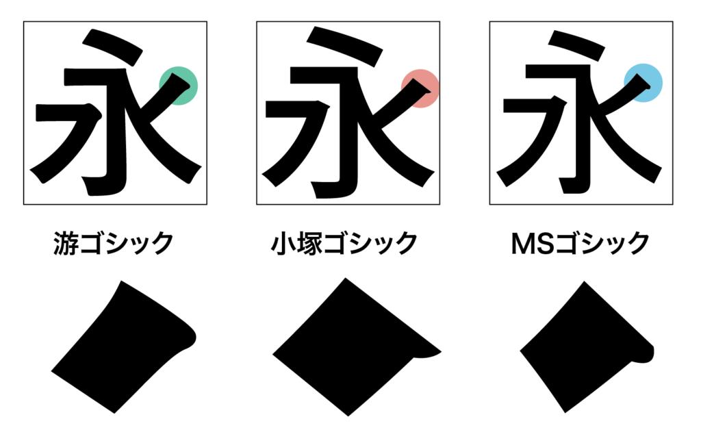 黑體起筆差異:小塚尖、MS圓