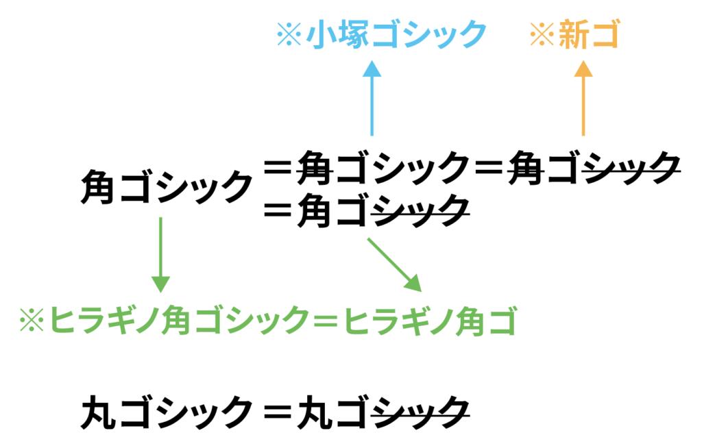 日文黑體與圓體