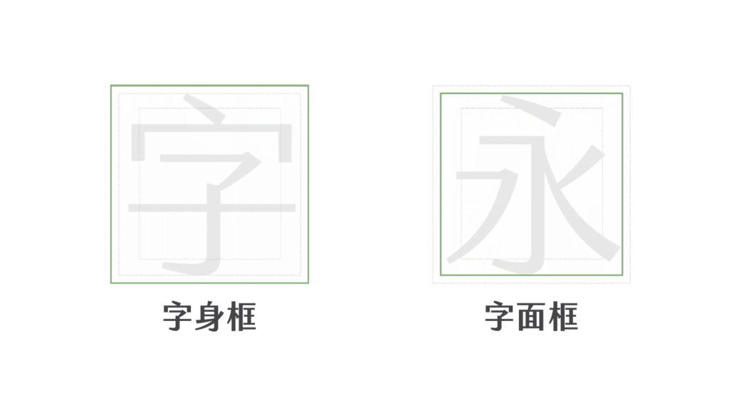 字身字面框
