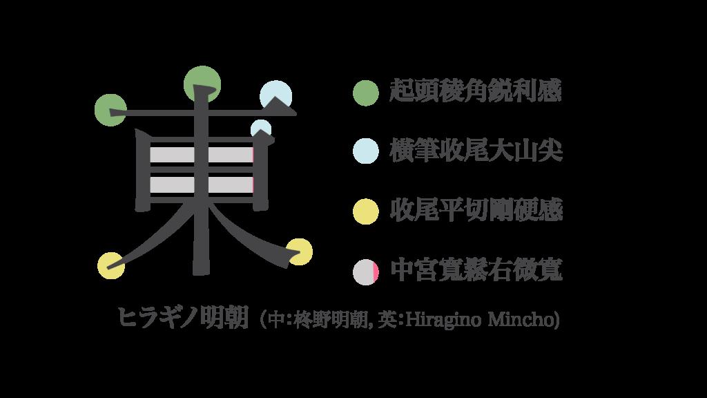 Hiragino明朝特色