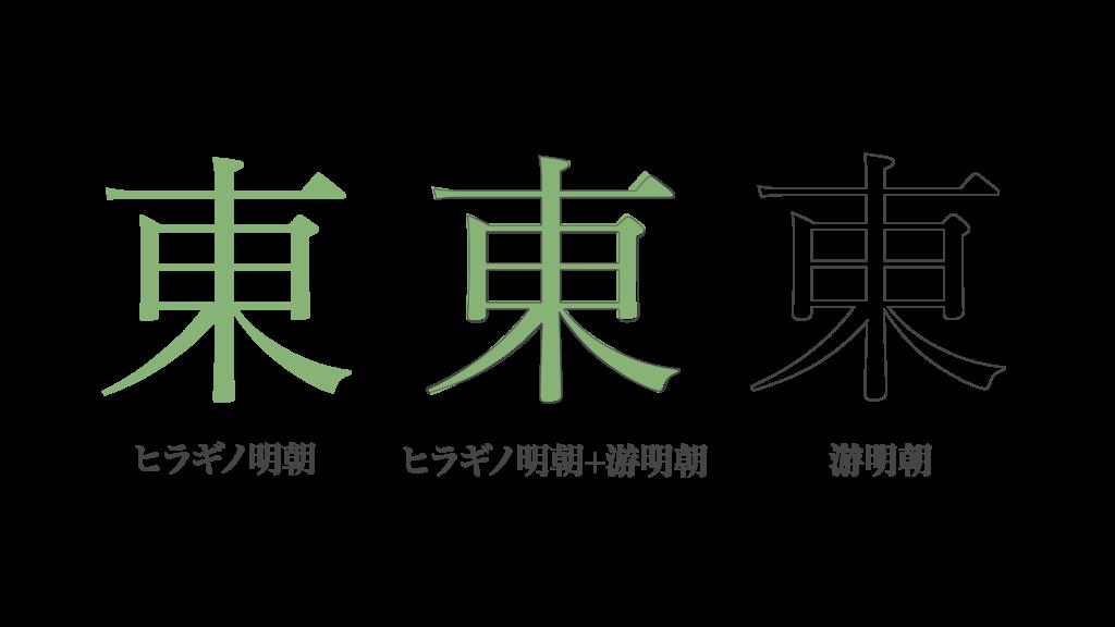 游 v.s. Hiragino