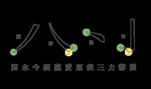 Hiragino筆畫造型