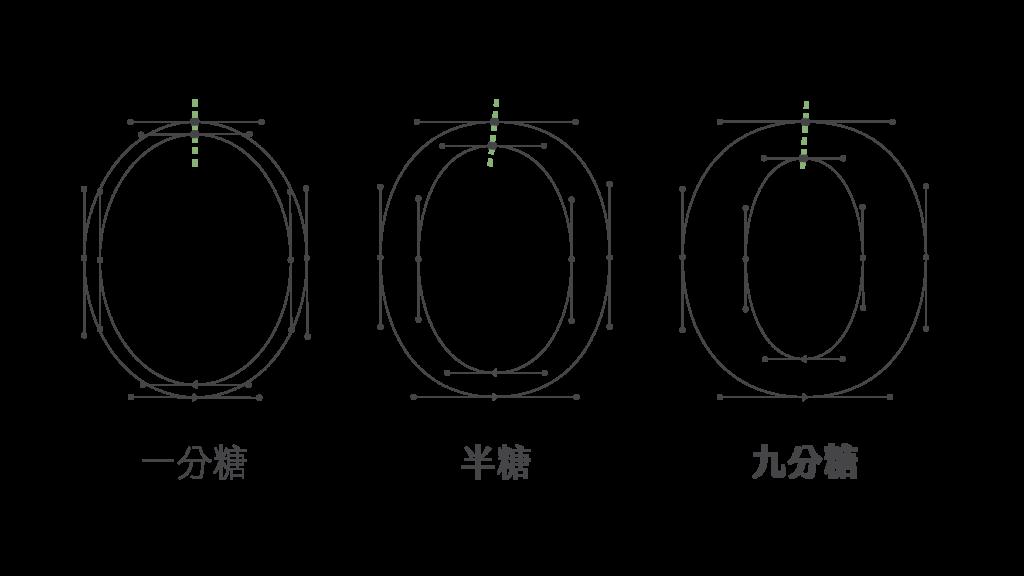 金萱 O 設計細節