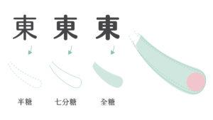 漢字設計_捺