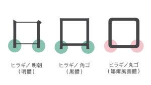 基本字體出腳設計