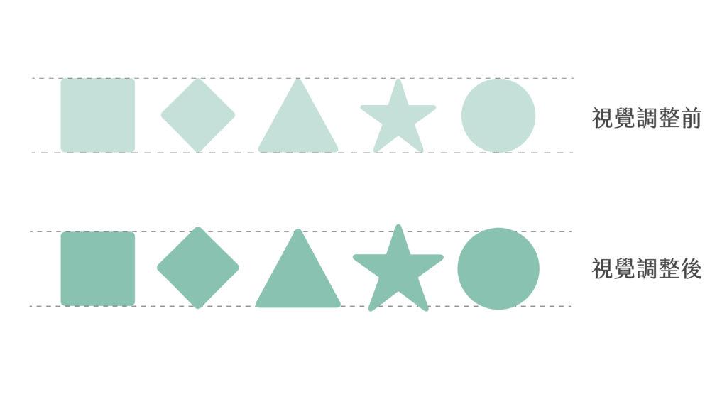 幾何符號overshoot範例