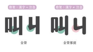 漢字、注音筆形調整