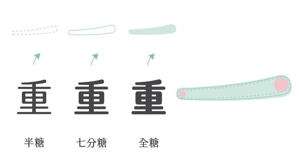 漢字設計_橫撇