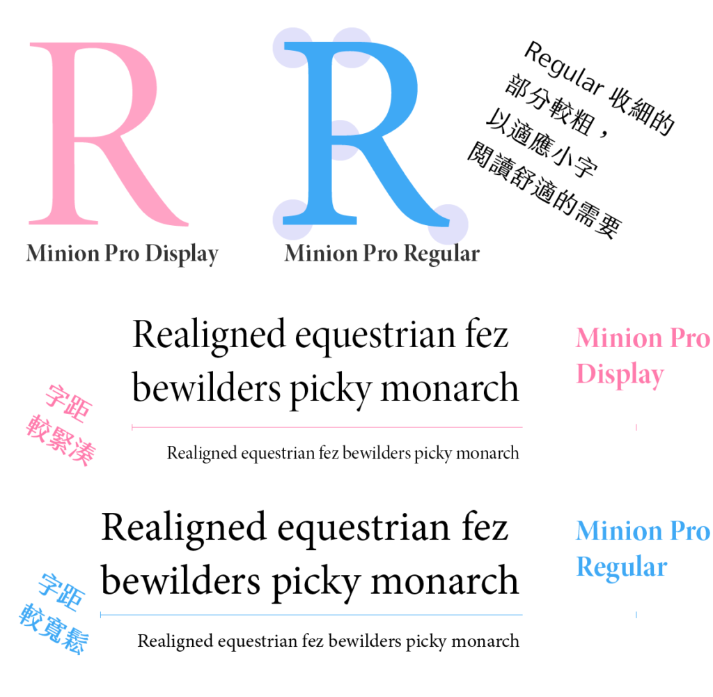 Minion Pro Display vs regular