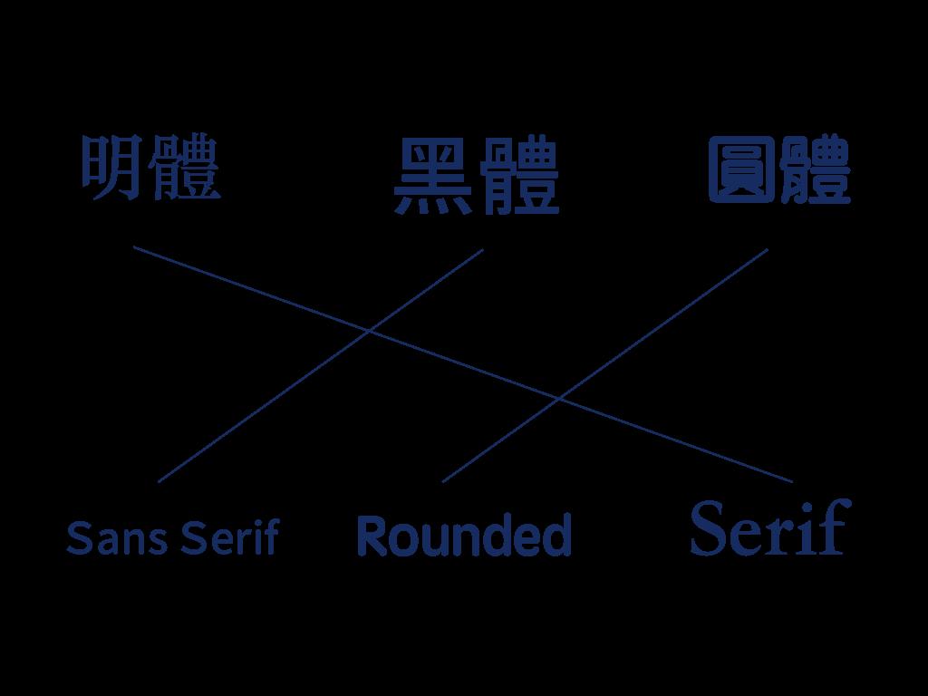 字体设计中搭配的三个建议:中文怎么搭英文? 2